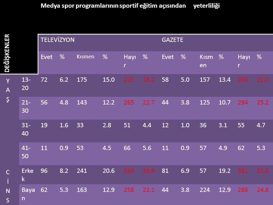 Medya spor programlarının sportif eğitim açısından yeterliliği