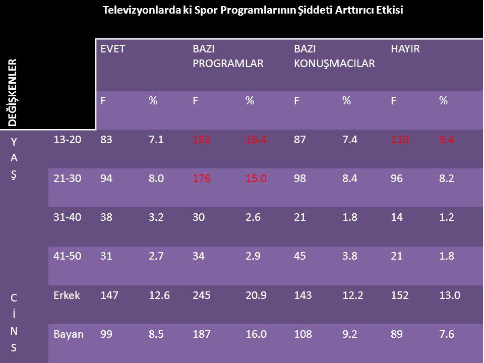 DEĞİŞKENLER Televizyonlarda ki Spor Programlarının Şiddeti Arttırıcı Etkisi. EVET. BAZI PROGRAMLAR.