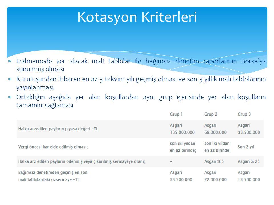 Kotasyon Kriterleri İzahnamede yer alacak mali tablolar ile bağımsız denetim raporlarının Borsa'ya sunulmuş olması.