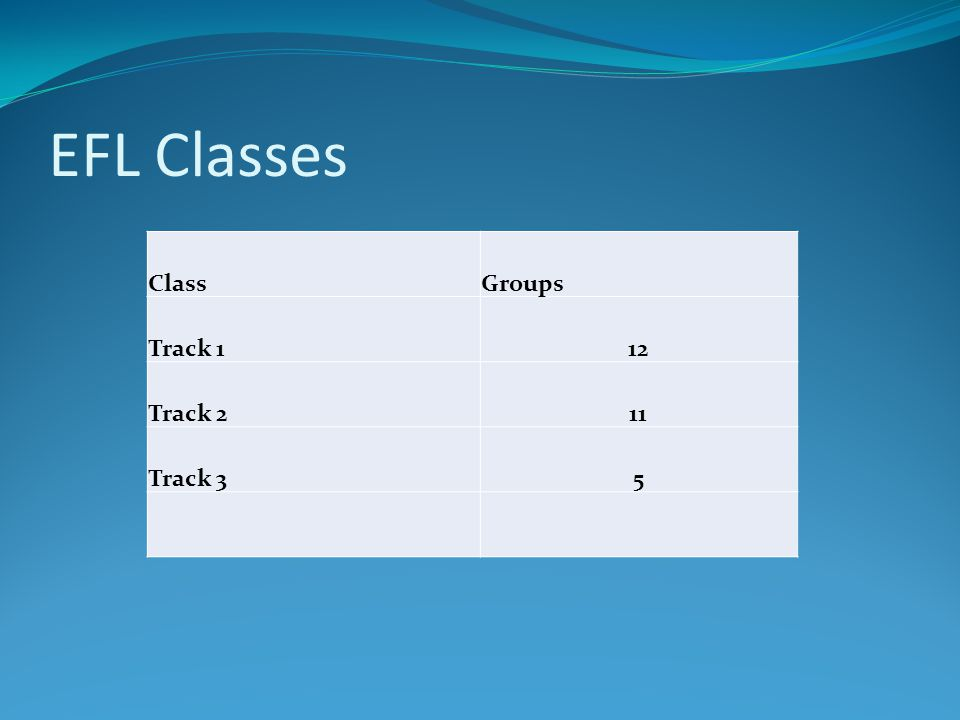 EFL Classes Class Groups Track 1 12 Track 2 11 Track 3 5