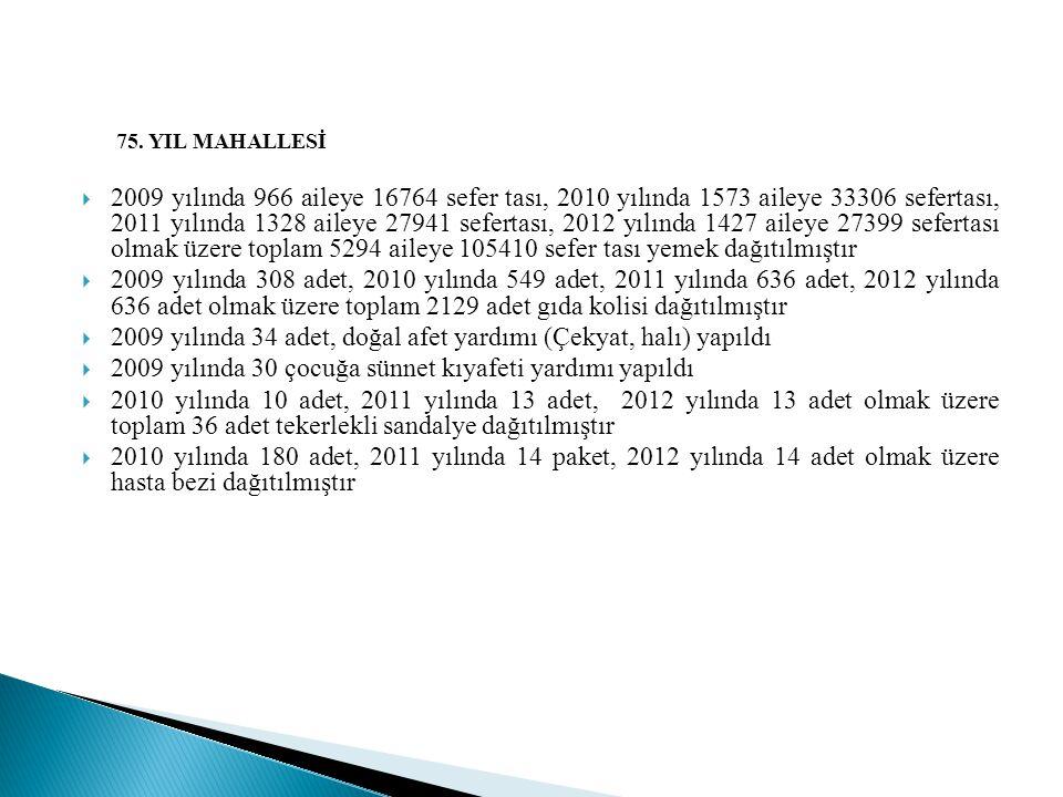 2009 yılında 34 adet, doğal afet yardımı (Çekyat, halı) yapıldı