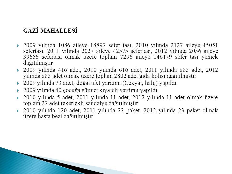 GAZİ MAHALLESİ