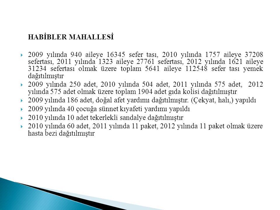 HABİBLER MAHALLESİ