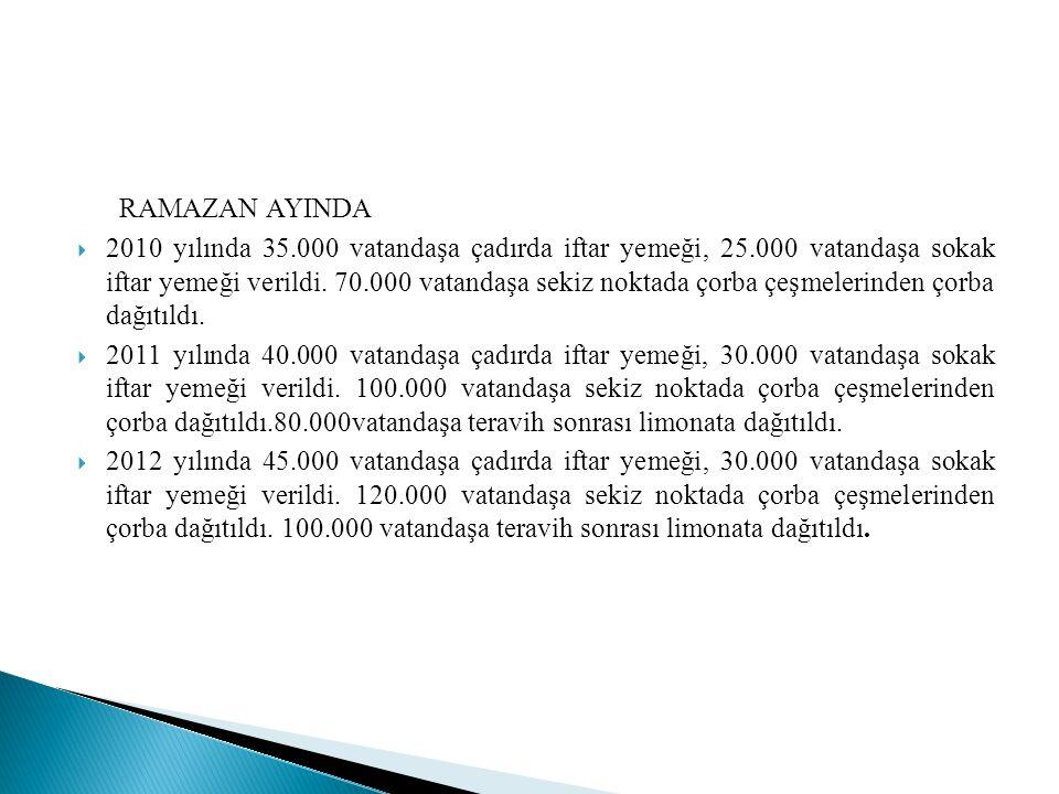 RAMAZAN AYINDA