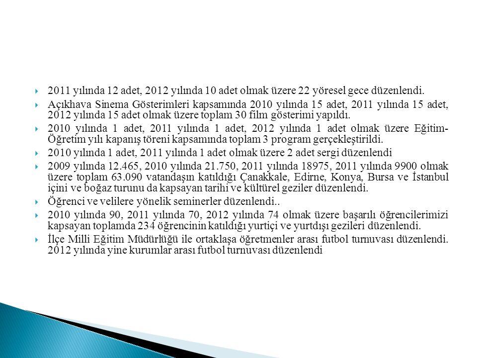 2011 yılında 12 adet, 2012 yılında 10 adet olmak üzere 22 yöresel gece düzenlendi.