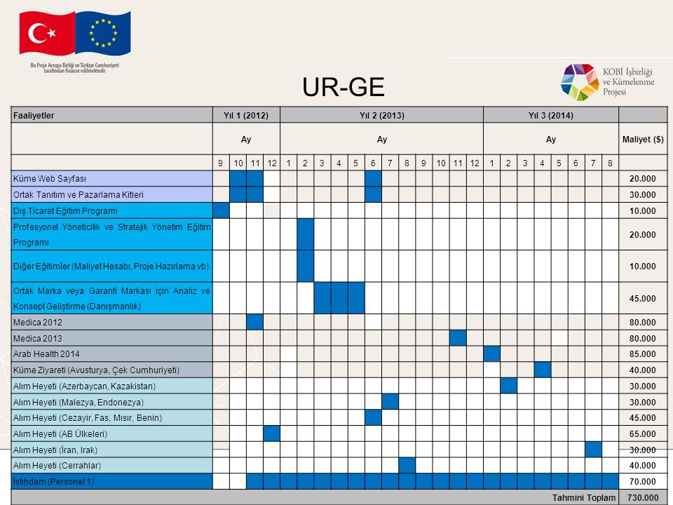 UR-GE Faaliyetler Yıl 1 (2012) Yıl 2 (2013) Yıl 3 (2014) Ay