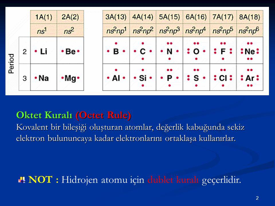 Oktet Kuralı (Octet Rule)