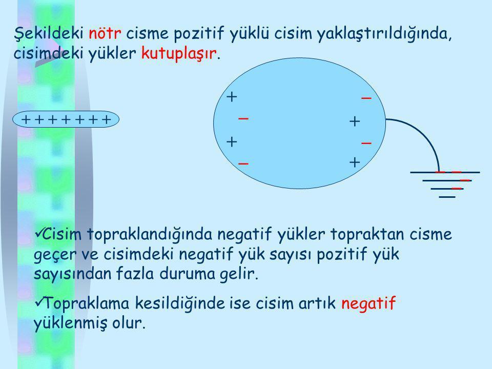Şekildeki nötr cisme pozitif yüklü cisim yaklaştırıldığında, cisimdeki yükler kutuplaşır.