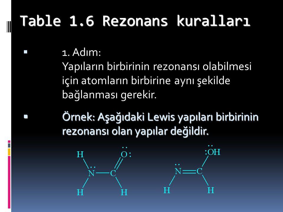 Table 1.6 Rezonans kuralları