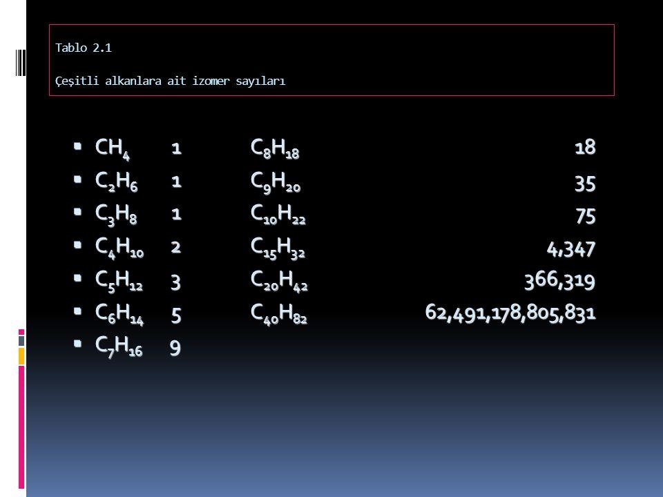 Tablo 2.1 Çeşitli alkanlara ait izomer sayıları