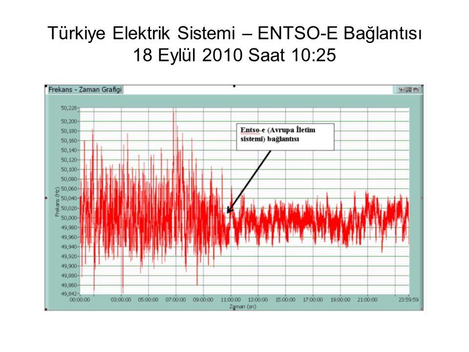 Türkiye Elektrik Sistemi – ENTSO-E Bağlantısı 18 Eylül 2010 Saat 10:25