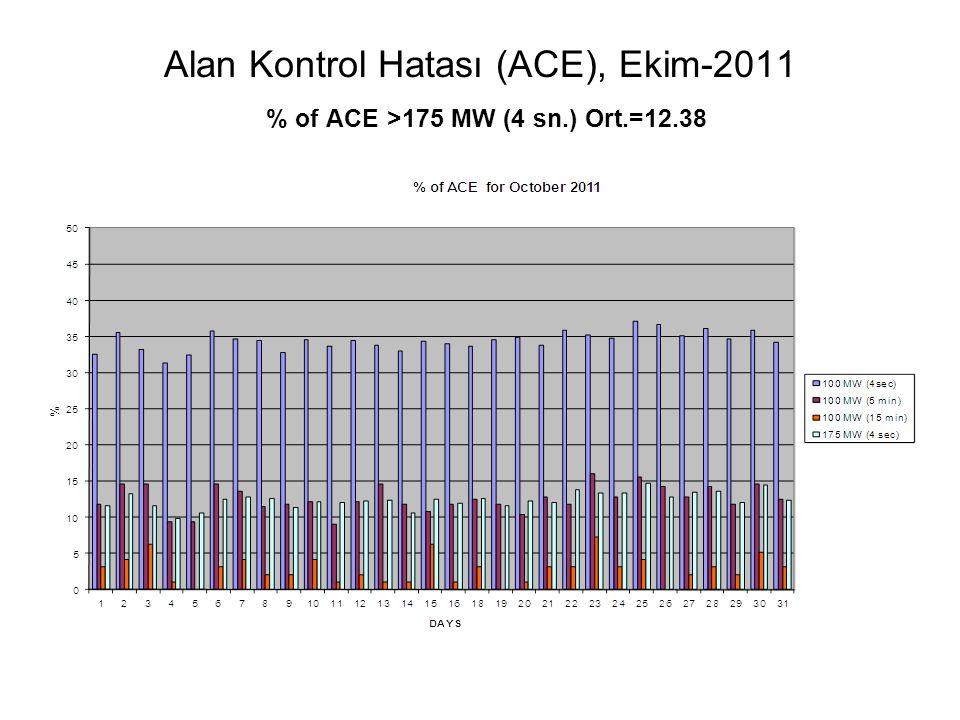 Alan Kontrol Hatası (ACE), Ekim-2011 % of ACE >175 MW (4 sn. ) Ort