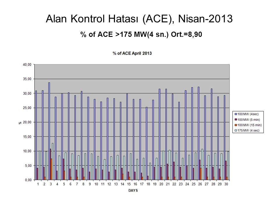 Alan Kontrol Hatası (ACE), Nisan-2013 % of ACE >175 MW(4 sn. ) Ort