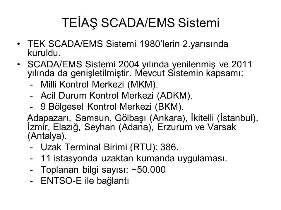 TEİAŞ SCADA/EMS Sistemi
