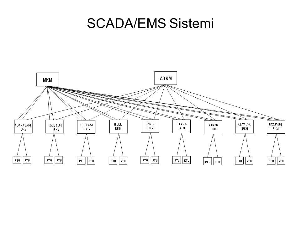 SCADA/EMS Sistemi