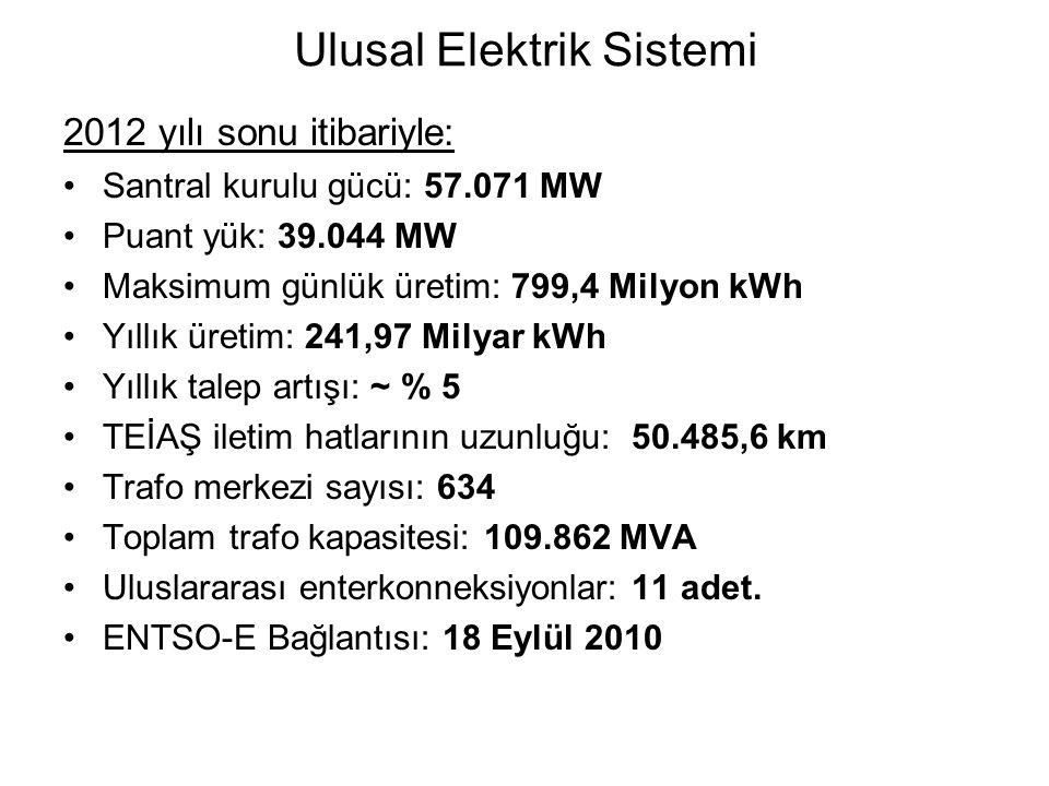 Ulusal Elektrik Sistemi