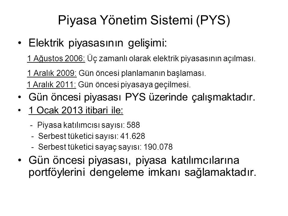 Piyasa Yönetim Sistemi (PYS)