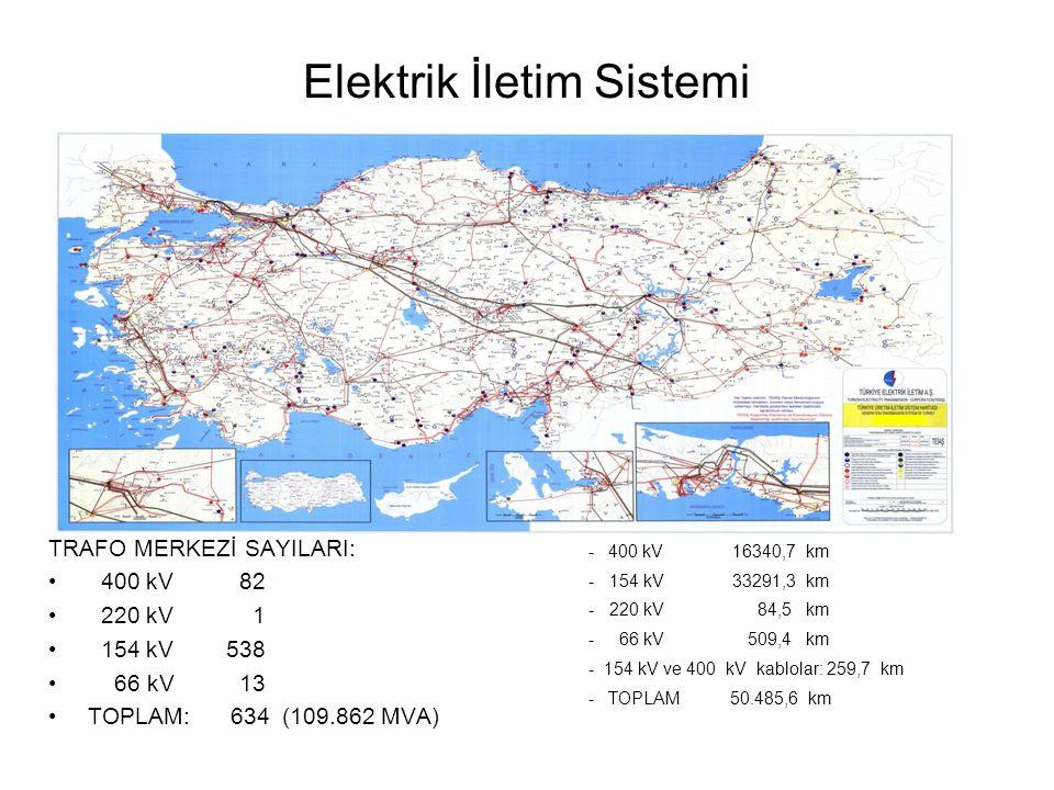 Elektrik İletim Sistemi