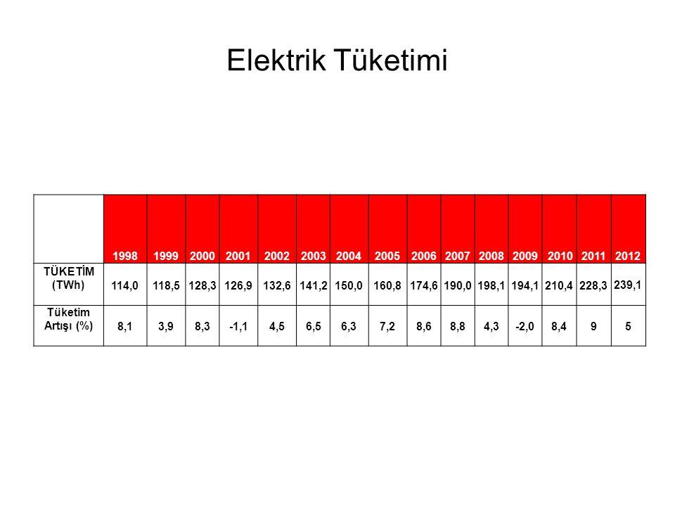 Elektrik Tüketimi 1998. 1999. 2000. 2001. 2002. 2003. 2004. 2005. 2006. 2007. 2008. 2009.