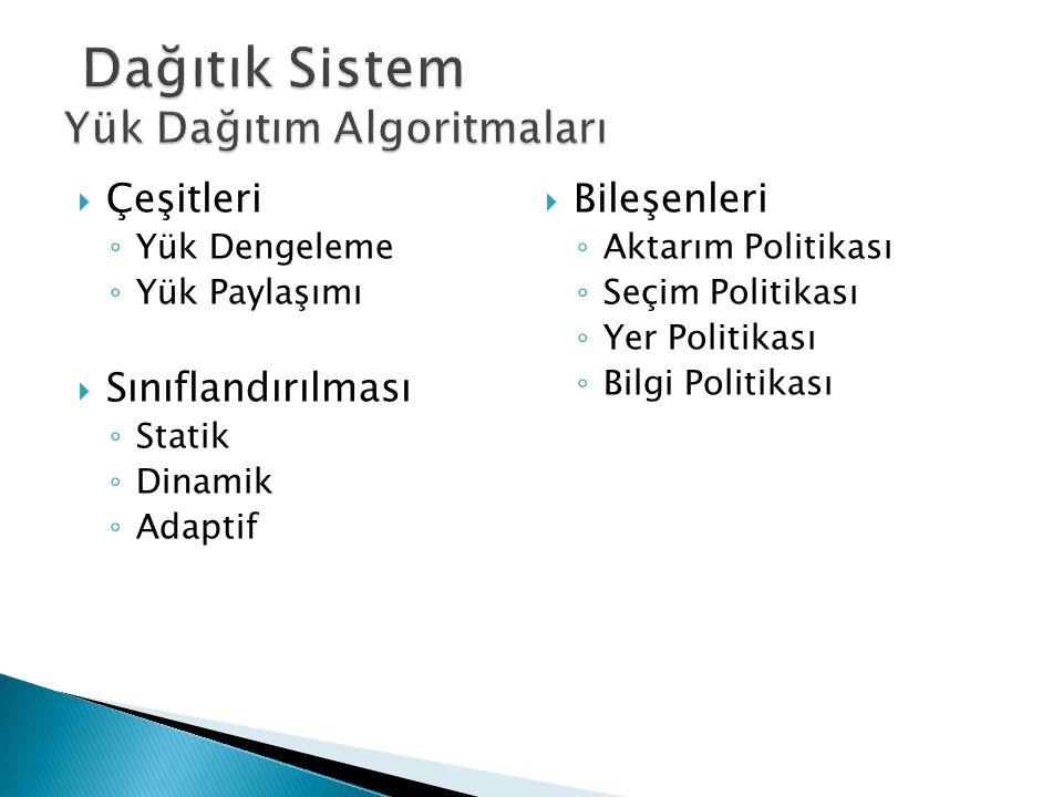 Dağıtık Sistem Yük Dağıtım Algoritmaları
