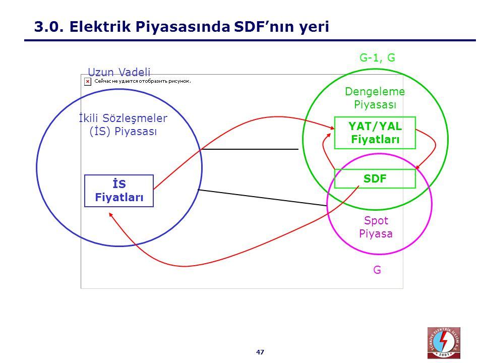 3.1. SDF'nın Hesaplanması Sunumun bu kısmından itibaren gösterilecek örneklerde Yük/Talep, İkili Sözleşme ve FDB sistem için toplam değerlerdir.