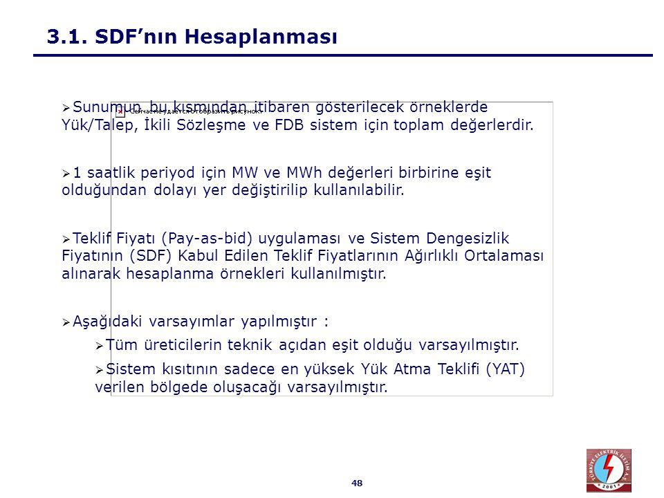 Senaryo 1 : Talep > FDB > İS