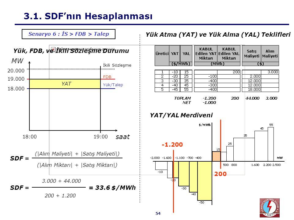 3.1. SDF'nın Hesaplanması Sonuç Olarak