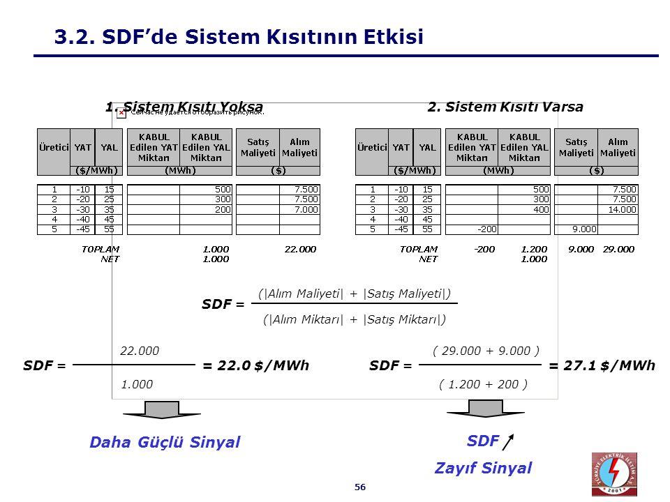 3.3. SDF'a Göre Üretici Davranışı