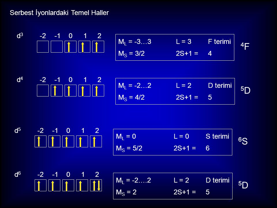 4F 5D 6S 5D Serbest İyonlardaki Temel Haller d3 -2 -1 0 1 2