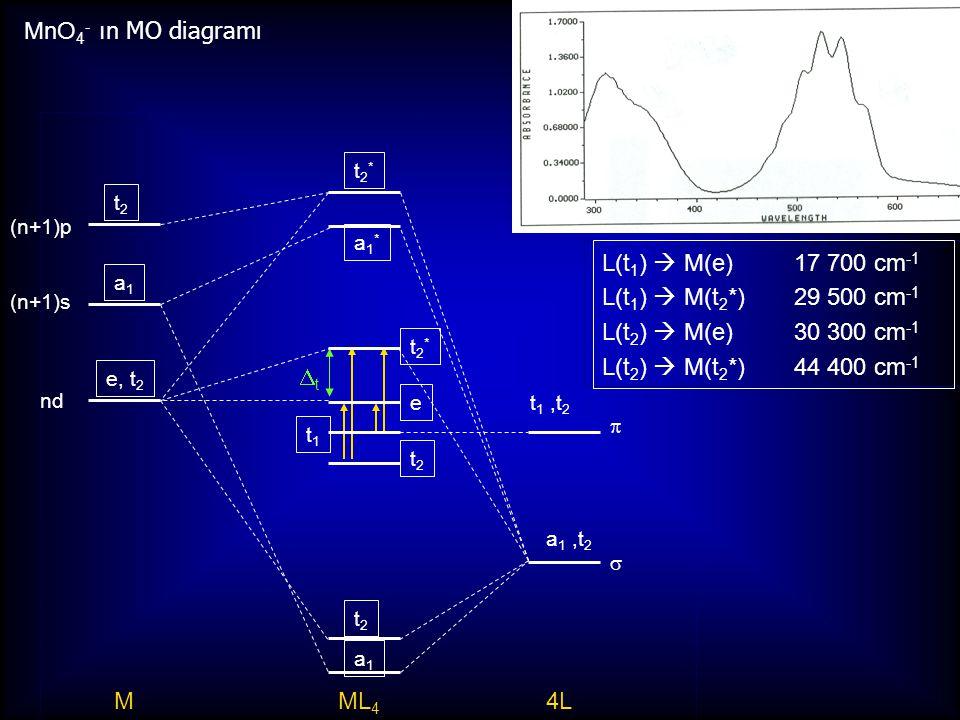MnO4- ın MO diagramı L(t1)  M(e) 17 700 cm-1