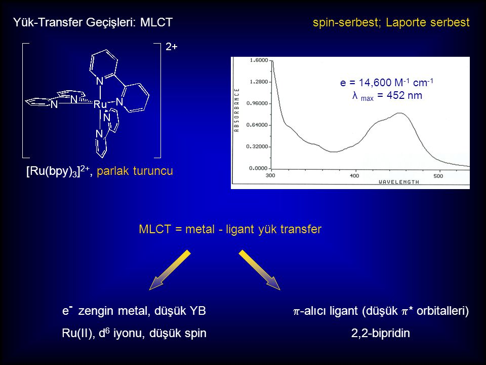 Yük-Transfer Geçişleri: MLCT spin-serbest; Laporte serbest