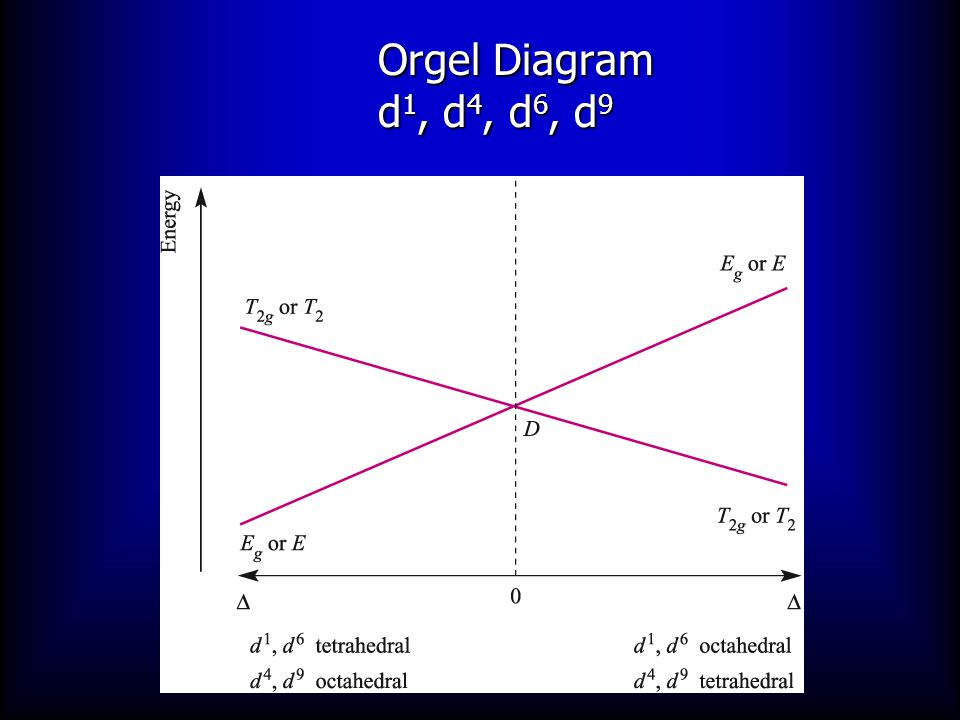 Orgel Diagram d1, d4, d6, d9