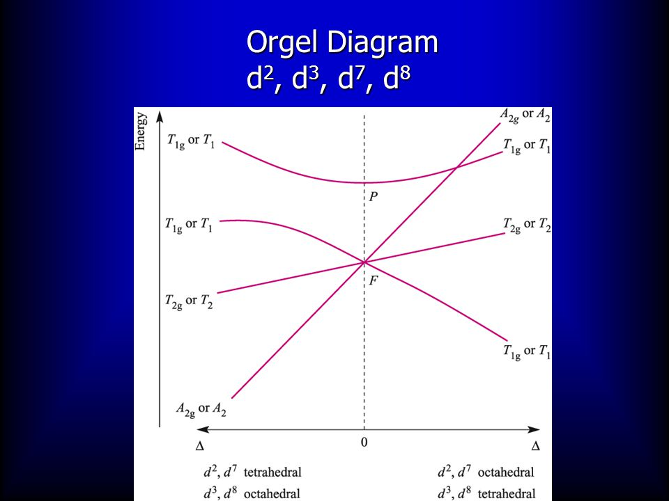 Orgel Diagram d2, d3, d7, d8