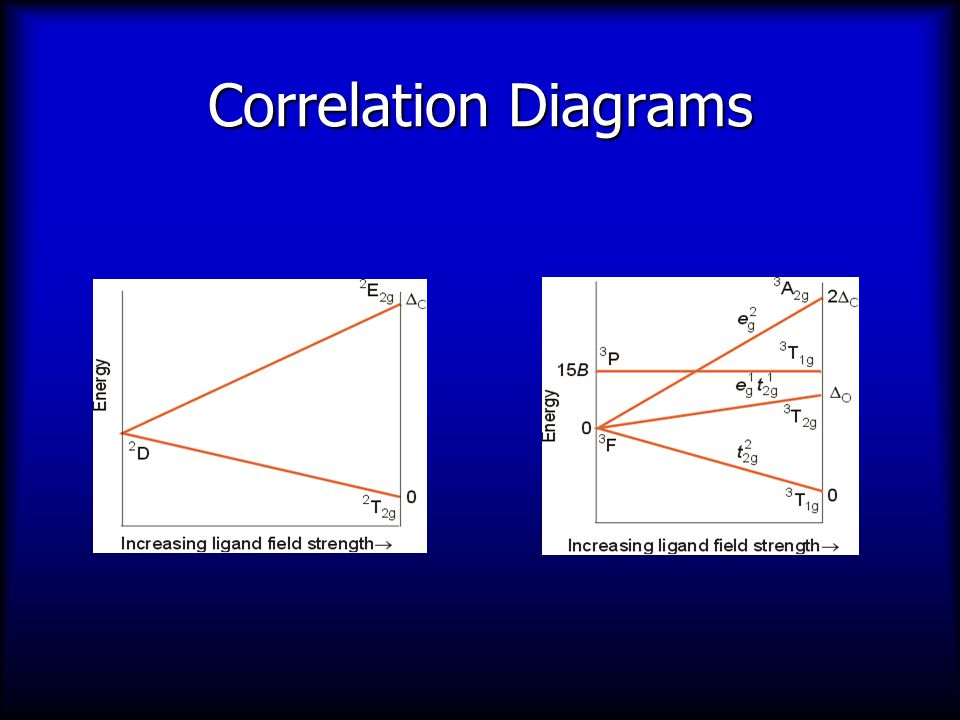 Correlation Diagrams