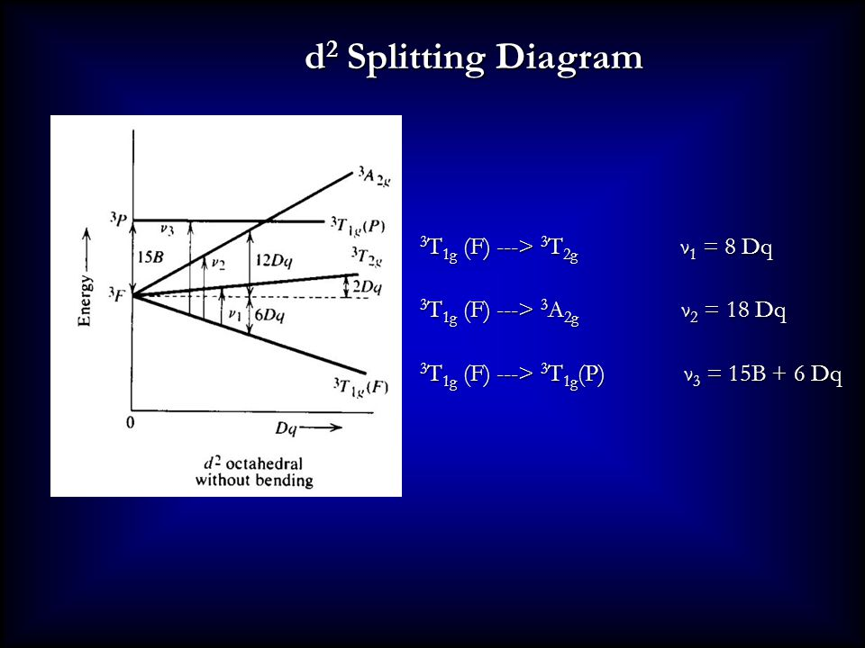 d2 Splitting Diagram 3T1g (F) ---> 3T2g ν1 = 8 Dq