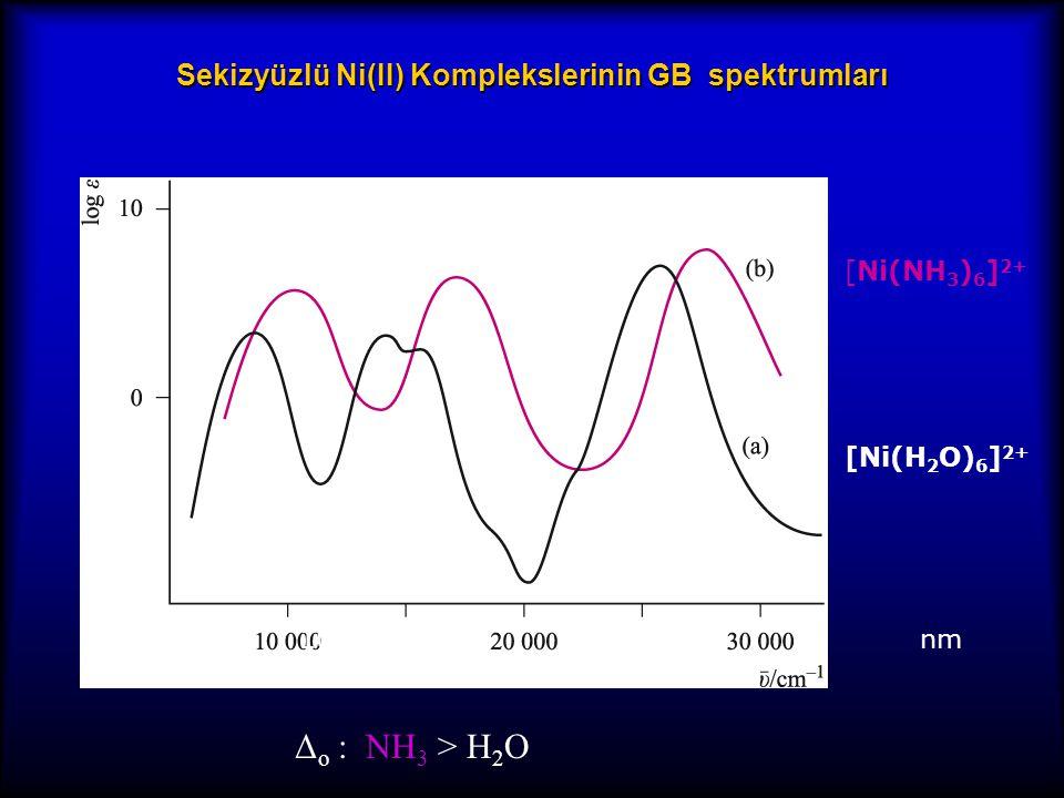 Sekizyüzlü Ni(II) Komplekslerinin GB spektrumları