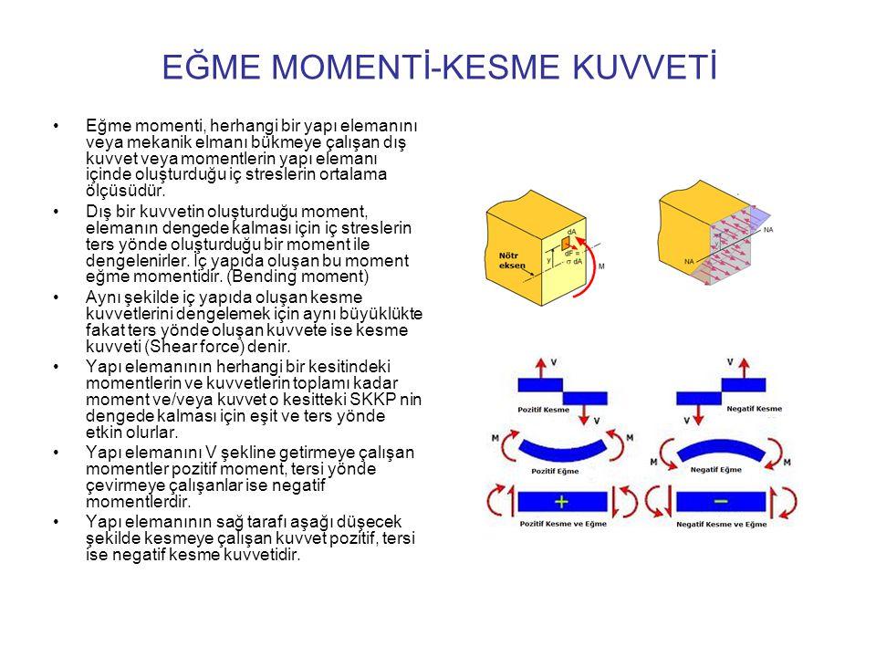 EĞME MOMENTİ-KESME KUVVETİ