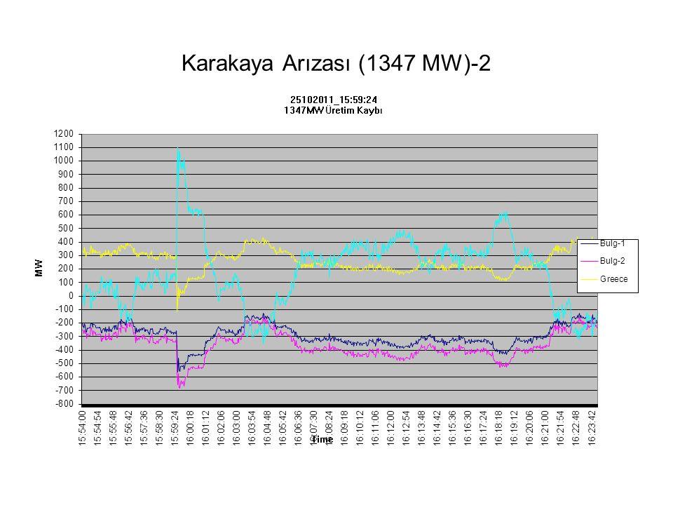 Karakaya Arızası (1347 MW)-2