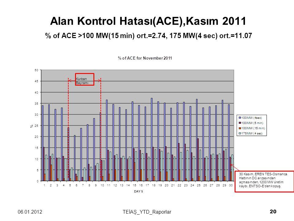 Alan Kontrol Hatası(ACE),Kasım 2011 % of ACE >100 MW(15 min) ort.=2.74, 175 MW(4 sec) ort.=11.07