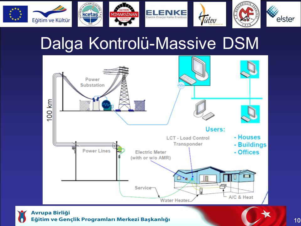 Dalga Kontrolü-Massive DSM
