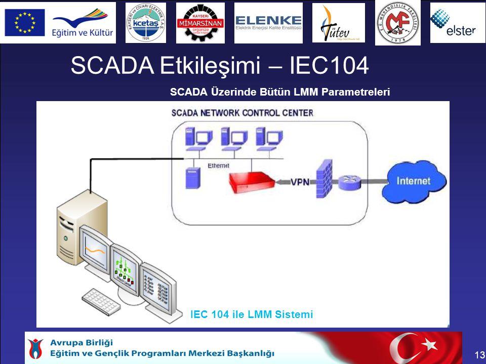 SCADA Etkileşimi – IEC104 SCADA Üzerinde Bütün LMM Parametreleri