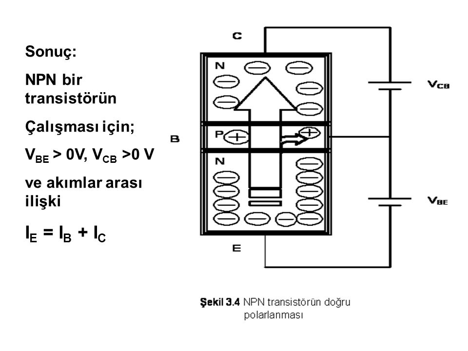 IE = IB + IC Sonuç: NPN bir transistörün Çalışması için;