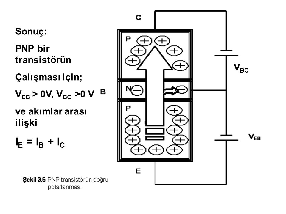 IE = IB + IC Sonuç: PNP bir transistörün Çalışması için;