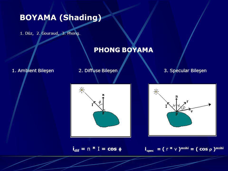 BOYAMA (Shading) PHONG BOYAMA idif = n * I = cos 