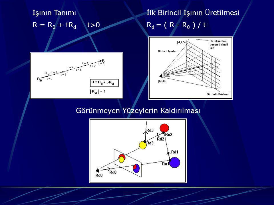 Işının Tanımı R = R0 + tRd t>0. İlk Birincil Işının Üretilmesi.