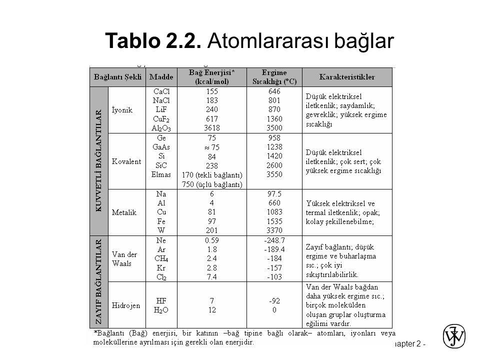 Tablo 2.2. Atomlararası bağlar