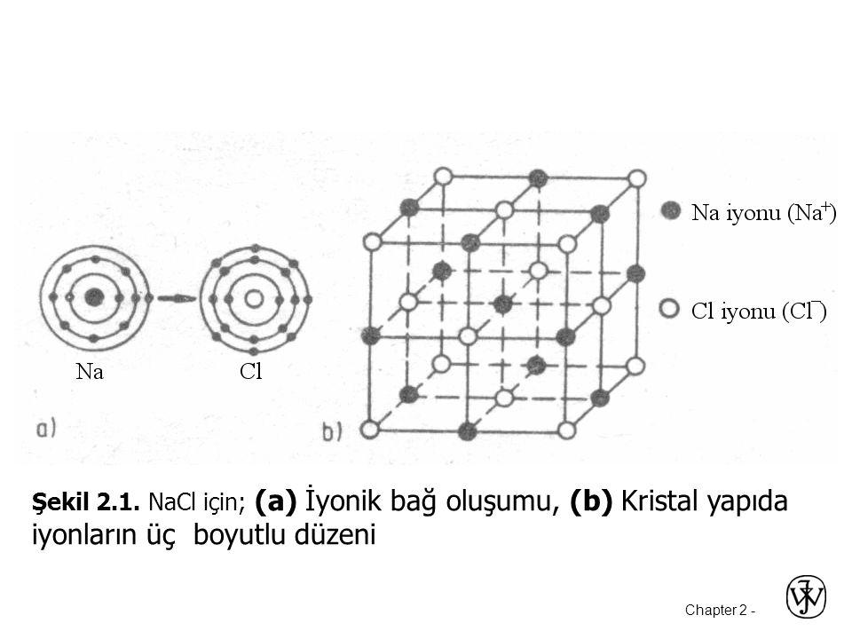 Şekil 2.1. NaCl için; (a) İyonik bağ oluşumu, (b) Kristal yapıda iyonların üç boyutlu düzeni