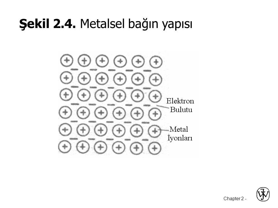 Şekil 2.4. Metalsel bağın yapısı