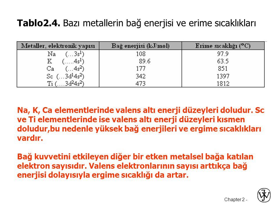 Tablo2.4. Bazı metallerin bağ enerjisi ve erime sıcaklıkları