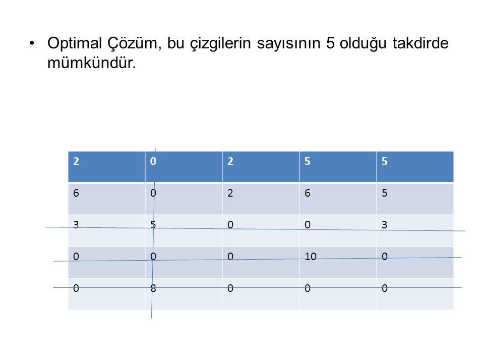 Optimal Çözüm, bu çizgilerin sayısının 5 olduğu takdirde mümkündür.